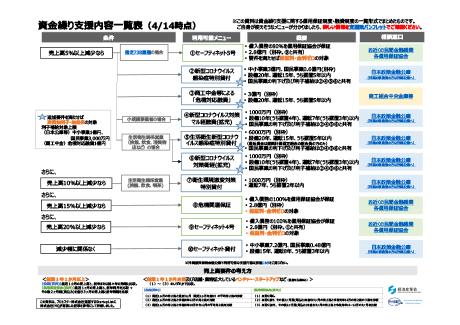 経産省中小企業資金繰り支援内容一覧(20200414)460pix.jpg